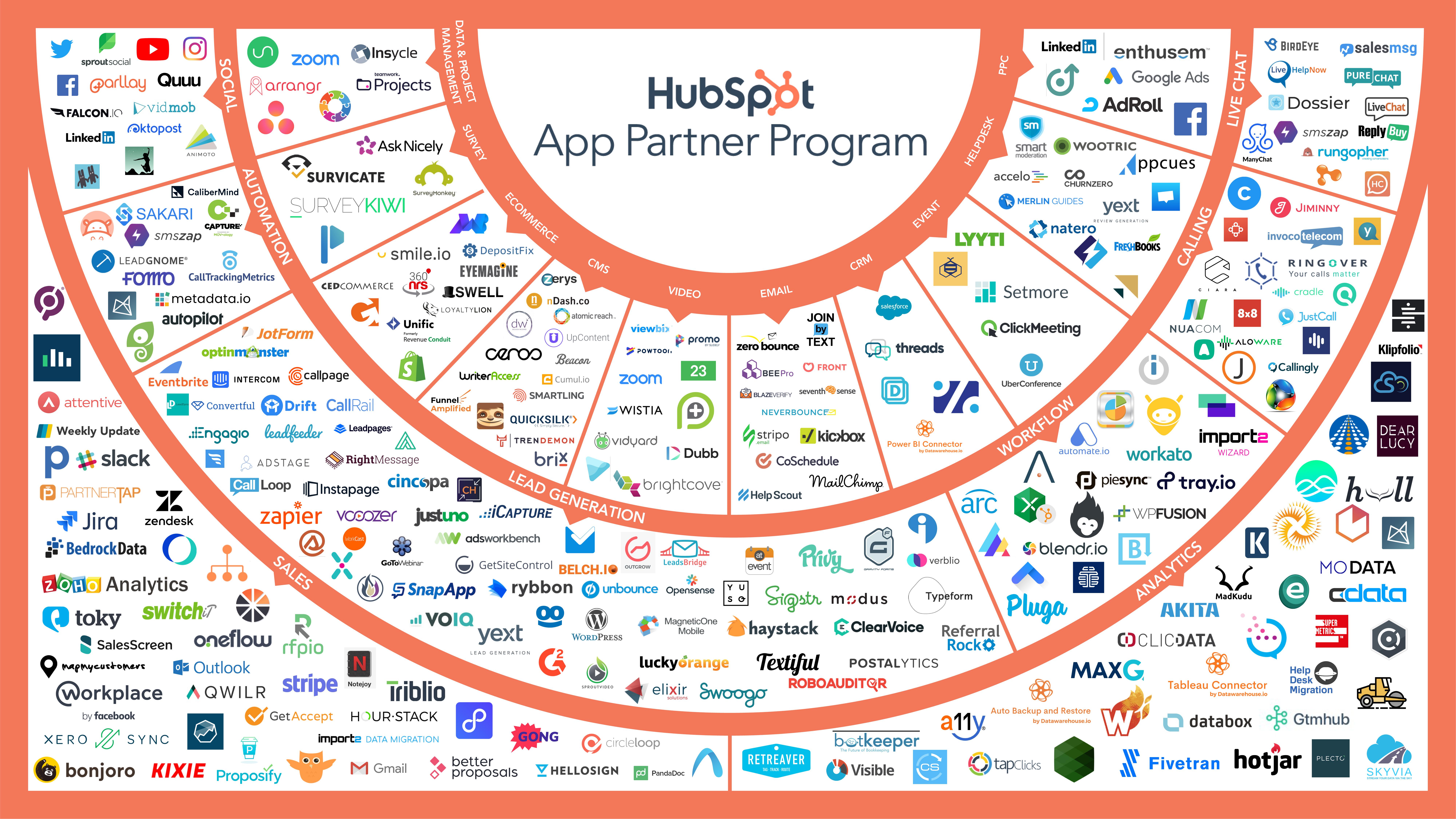 Hubspot, Linkedin, Facebook, cold-calling og Instagram. Det henger alt sammen - og hjelper deg til økt salg.